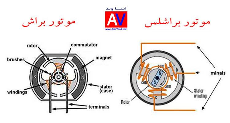 تفاوت موتور براش و براشلس چیست تفاوت موتور براش و براشلس چیست